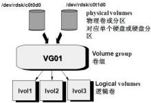 LVM基础详细说明及动态扩容lvm逻辑卷的操作记录-贝壳主机网