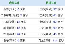 XSVPS - 香港PN KVM 1GB内存 20GB硬盘 300GB流量 72元/月-贝壳主机网