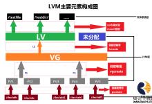 LVM管理-贝壳主机网